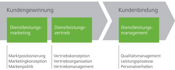 Leistungsangebot der Scheuer Marketingberatung: Dienstleistungsmarketing, Dienstleistungsvertrieb, Dienstleistungsmanagement